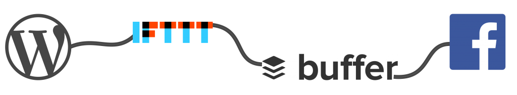 WordPress to Facebook path