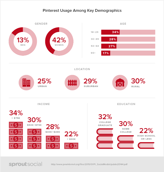 Pinterest Social Media demographic