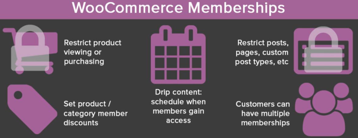 Steps for WooCommerce Memberships